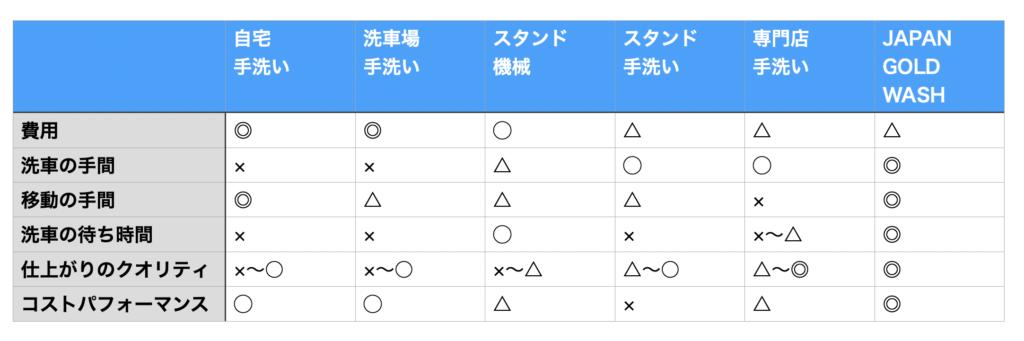 JAPANGOLDWASH洗車方法比較
