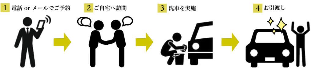 JAPANGOLDWASH簡易手順